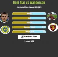 Deni Alar vs Wanderson h2h player stats