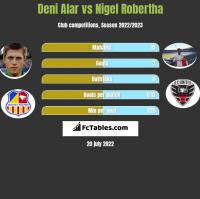 Deni Alar vs Nigel Robertha h2h player stats