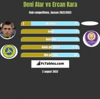 Deni Alar vs Ercan Kara h2h player stats