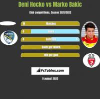 Deni Hocko vs Marko Bakic h2h player stats