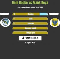 Deni Hocko vs Frank Boya h2h player stats