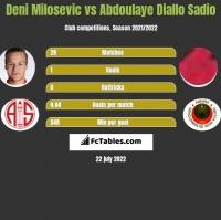 Deni Milosevic vs Abdoulaye Diallo Sadio h2h player stats