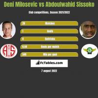 Deni Milosevic vs Abdoulwahid Sissoko h2h player stats
