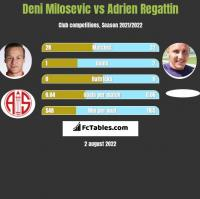 Deni Milosevic vs Adrien Regattin h2h player stats