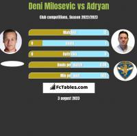 Deni Milosevic vs Adryan h2h player stats