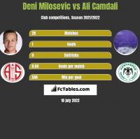 Deni Milosevic vs Ali Camdali h2h player stats