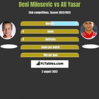 Deni Milosevic vs Ali Yasar h2h player stats