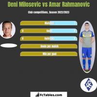 Deni Milosevic vs Amar Rahmanovic h2h player stats