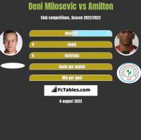 Deni Milosevic vs Amilton h2h player stats