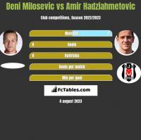 Deni Milosevic vs Amir Hadziahmetovic h2h player stats