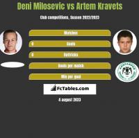 Deni Milosevic vs Artem Kravets h2h player stats