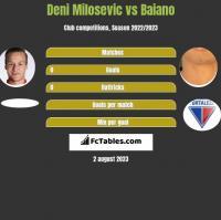 Deni Milosevic vs Baiano h2h player stats