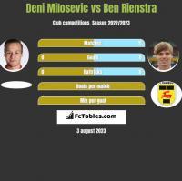 Deni Milosevic vs Ben Rienstra h2h player stats