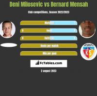 Deni Milosevic vs Bernard Mensah h2h player stats