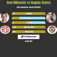 Deni Milosevic vs Bogdan Stancu h2h player stats