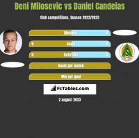 Deni Milosevic vs Daniel Candeias h2h player stats