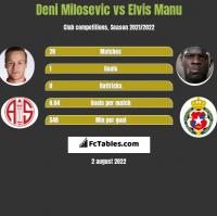 Deni Milosevic vs Elvis Manu h2h player stats