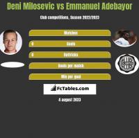 Deni Milosevic vs Emmanuel Adebayor h2h player stats
