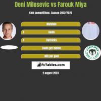 Deni Milosevic vs Farouk Miya h2h player stats