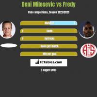 Deni Milosevic vs Fredy h2h player stats