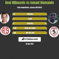 Deni Milosevic vs Ismael Diomande h2h player stats