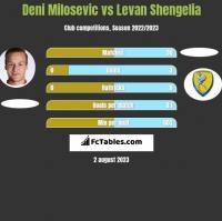 Deni Milosevic vs Levan Shengelia h2h player stats
