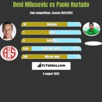 Deni Milosevic vs Paolo Hurtado h2h player stats