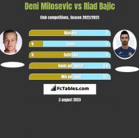 Deni Milosevic vs Riad Bajic h2h player stats