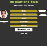 Deni Milosevic vs Thuram h2h player stats