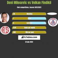 Deni Milosevic vs Volkan Findikli h2h player stats