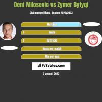 Deni Milosevic vs Zymer Bytyqi h2h player stats