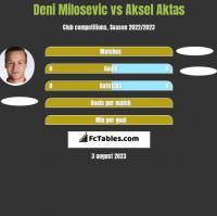 Deni Milosevic vs Aksel Aktas h2h player stats