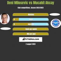 Deni Milosevic vs Mucahit Akcay h2h player stats