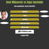 Deni Milosevic vs Oguz Guctekin h2h player stats