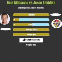 Deni Milosevic vs Jesse Sekidika h2h player stats