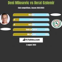 Deni Milosevic vs Berat Ozdemir h2h player stats