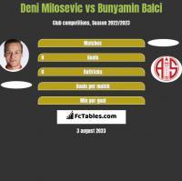 Deni Milosevic vs Bunyamin Balci h2h player stats
