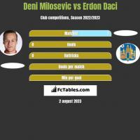Deni Milosevic vs Erdon Daci h2h player stats