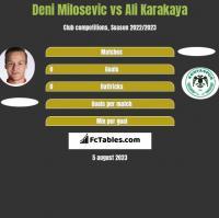 Deni Milosevic vs Ali Karakaya h2h player stats