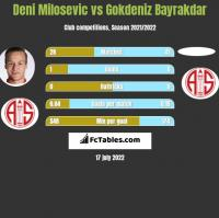 Deni Milosevic vs Gokdeniz Bayrakdar h2h player stats