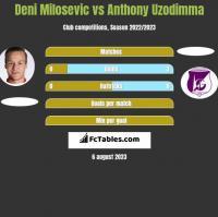 Deni Milosevic vs Anthony Uzodimma h2h player stats