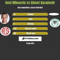 Deni Milosevic vs Ahmet Karademir h2h player stats