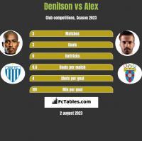 Denilson vs Alex h2h player stats