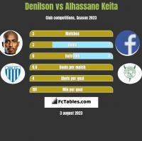 Denilson vs Alhassane Keita h2h player stats