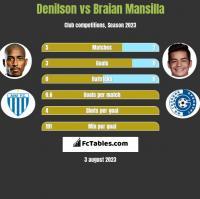 Denilson vs Braian Mansilla h2h player stats