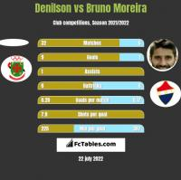 Denilson vs Bruno Moreira h2h player stats