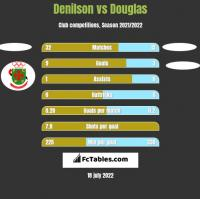 Denilson vs Douglas h2h player stats