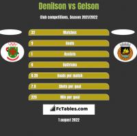 Denilson vs Gelson h2h player stats