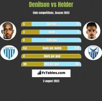 Denilson vs Helder h2h player stats