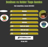 Denilson vs Helder Tiago Guedes h2h player stats